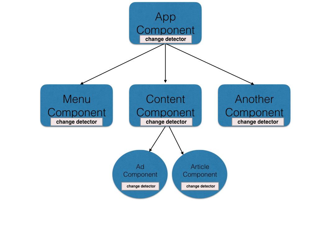 angular2-work-flow