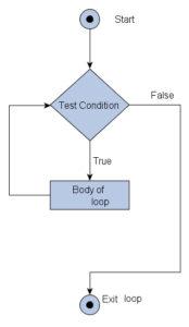 loop flow chart