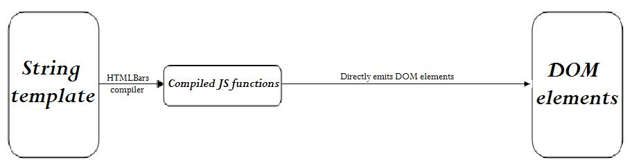 htmlbars work flow